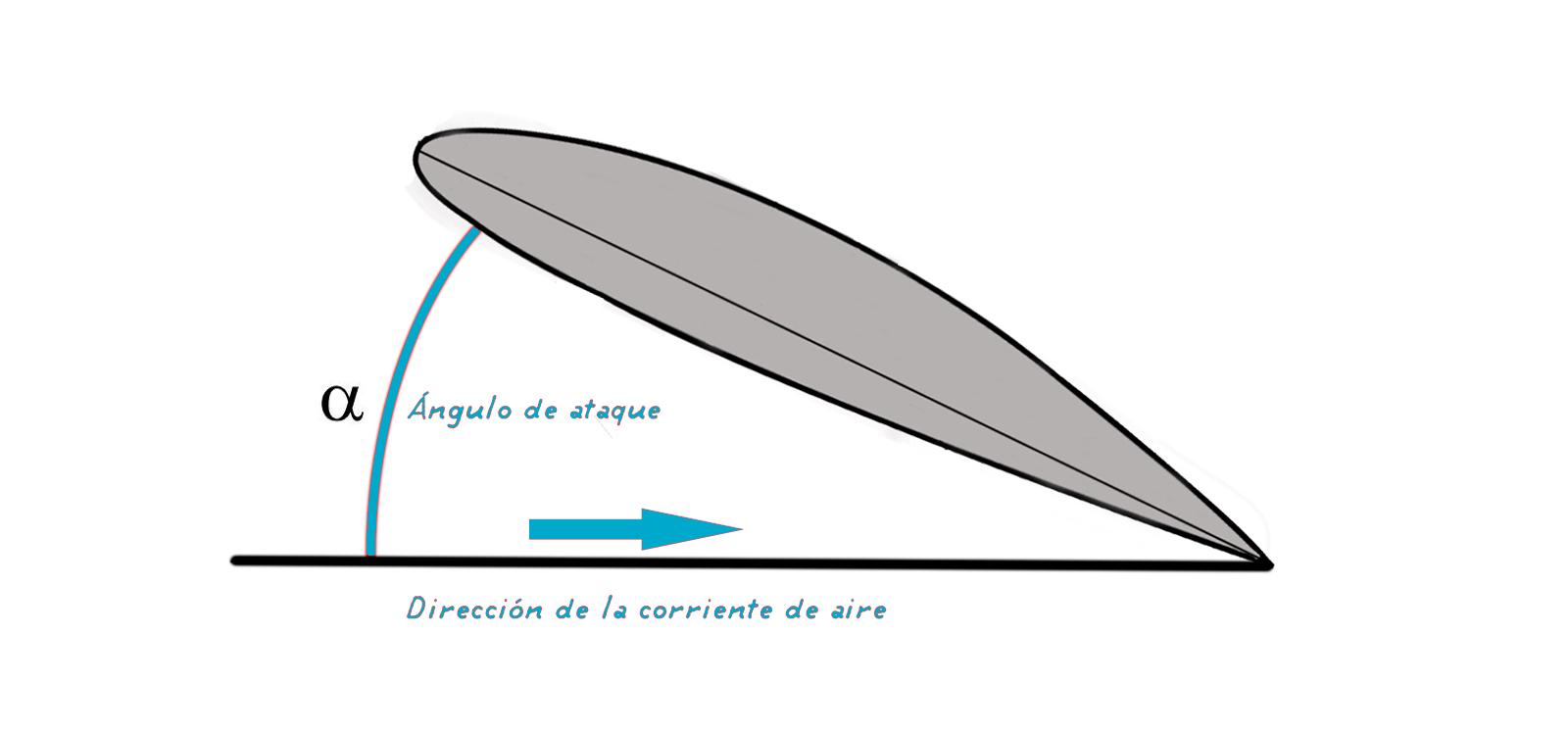 angulo-de-ataque-dron